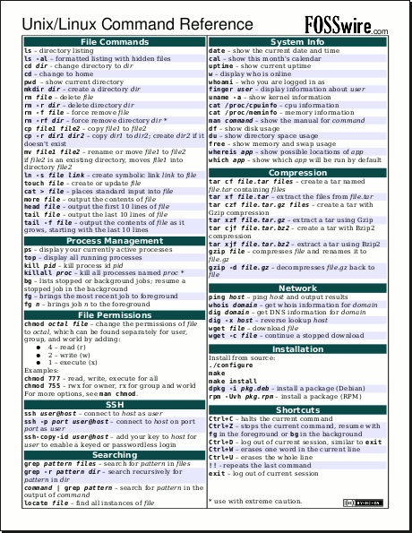 Shot of the cheat sheet