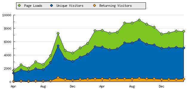 Page Loads/Unique Visitors/Returning Visitors April 2008–March 2010